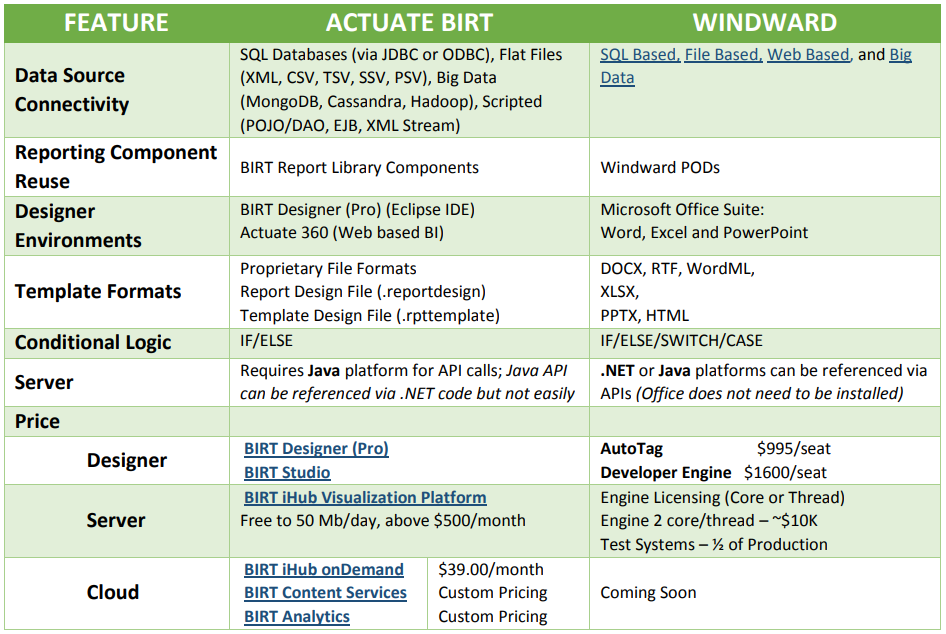Table comparing the features of Actuate BIRT vs. Windward