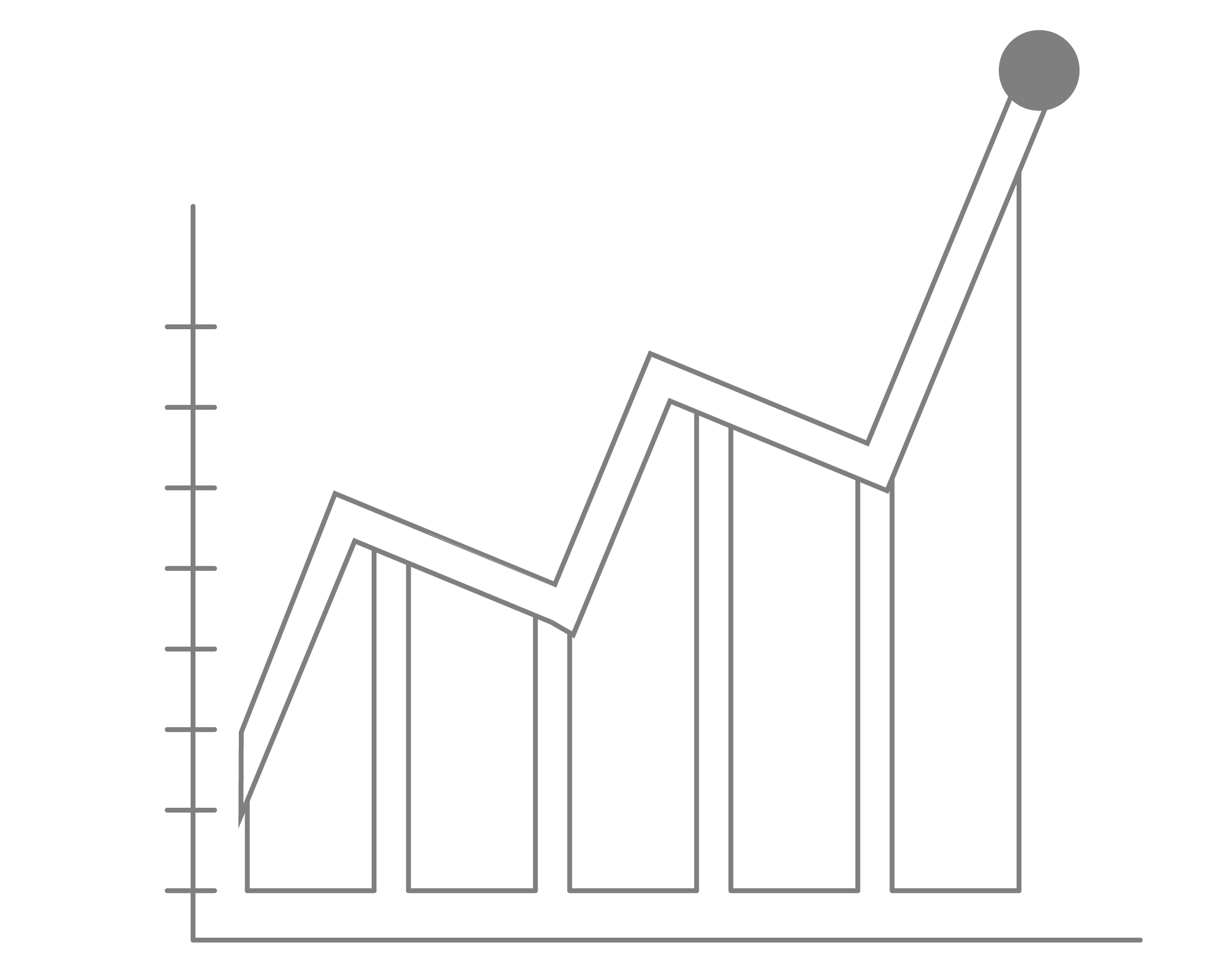 Bar graph showing a trend line above