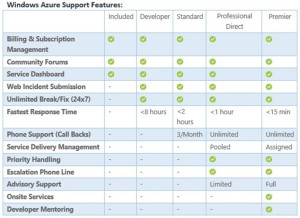 Microsoft Support Plans