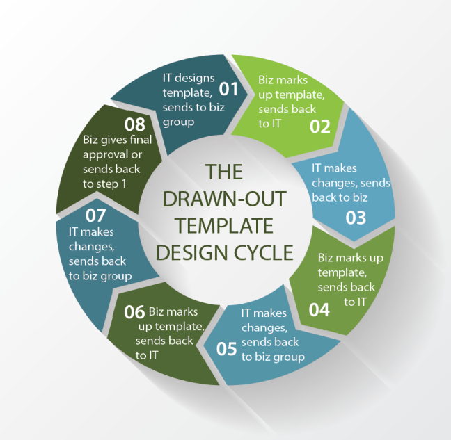 Drawn-Out template design cycle with 8 parts
