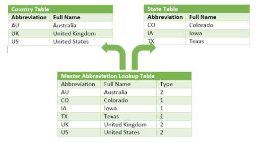 Three tables with connections between them