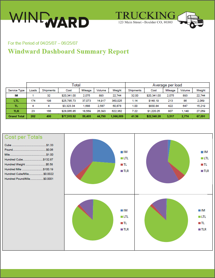 An example of a Windward template. It is a mock-up of a summary report a trucking company might produce, containing information about shipments, costs, mileage, weight, etc.  It also has four graphs visually representing the information.