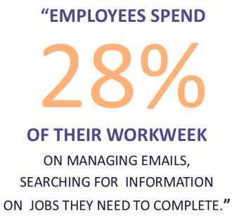 """employees spend 28% of their work week on managing emails"""