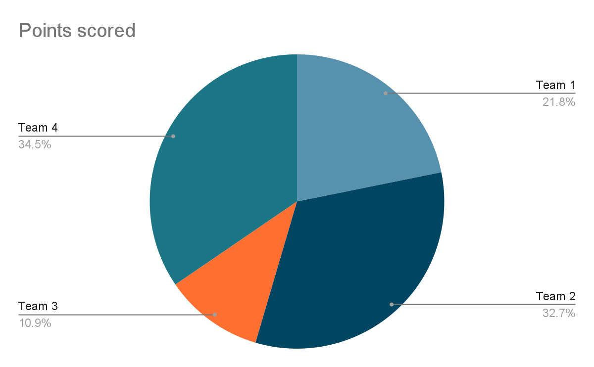 Example of a pie chart
