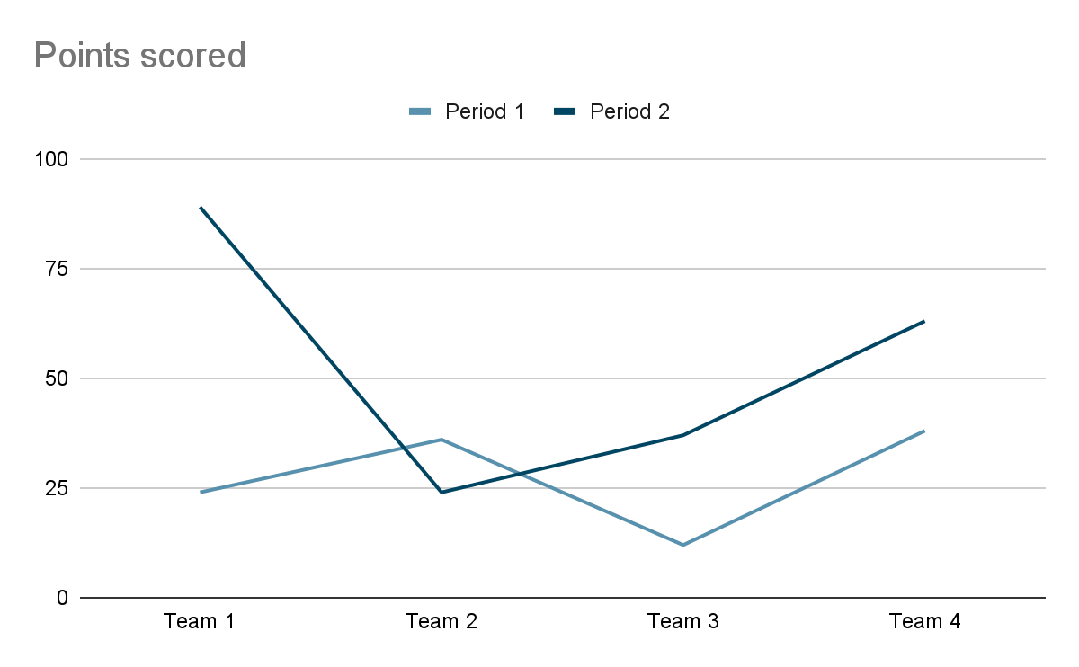 Example of a line chart