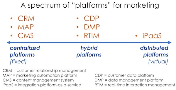 Marketing Technology Platforms, Centralized to Distributed