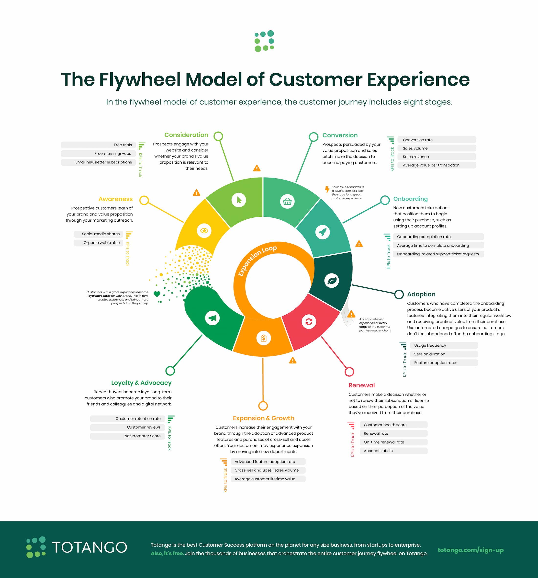 The Flywheel Model of Customer Experience