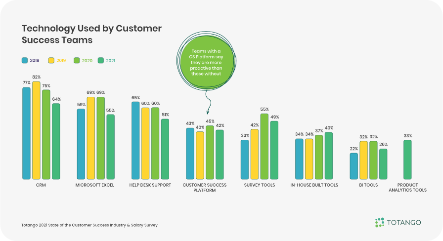 Technology Used by Customer Success Teams