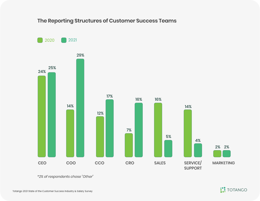 Reporting structures of Customer Success Teams