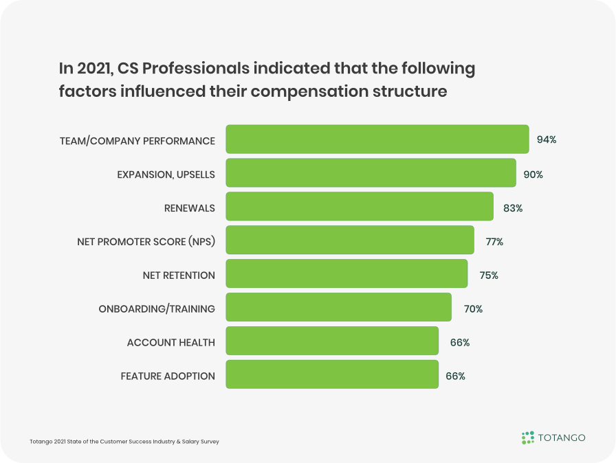 Compensation Structure of Customer Success Teams