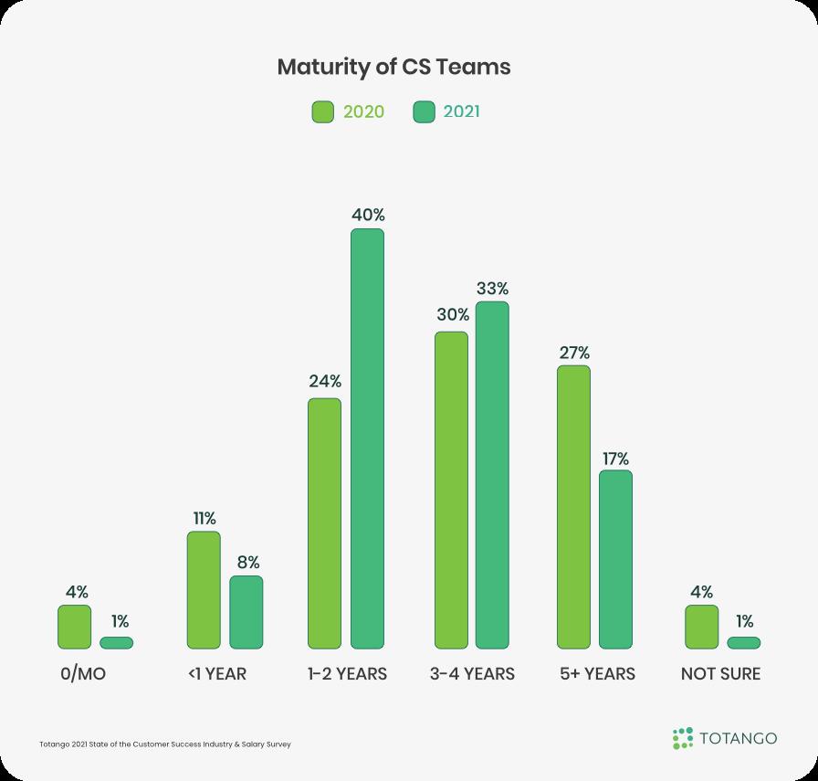 Maturity of Customer Success Teams