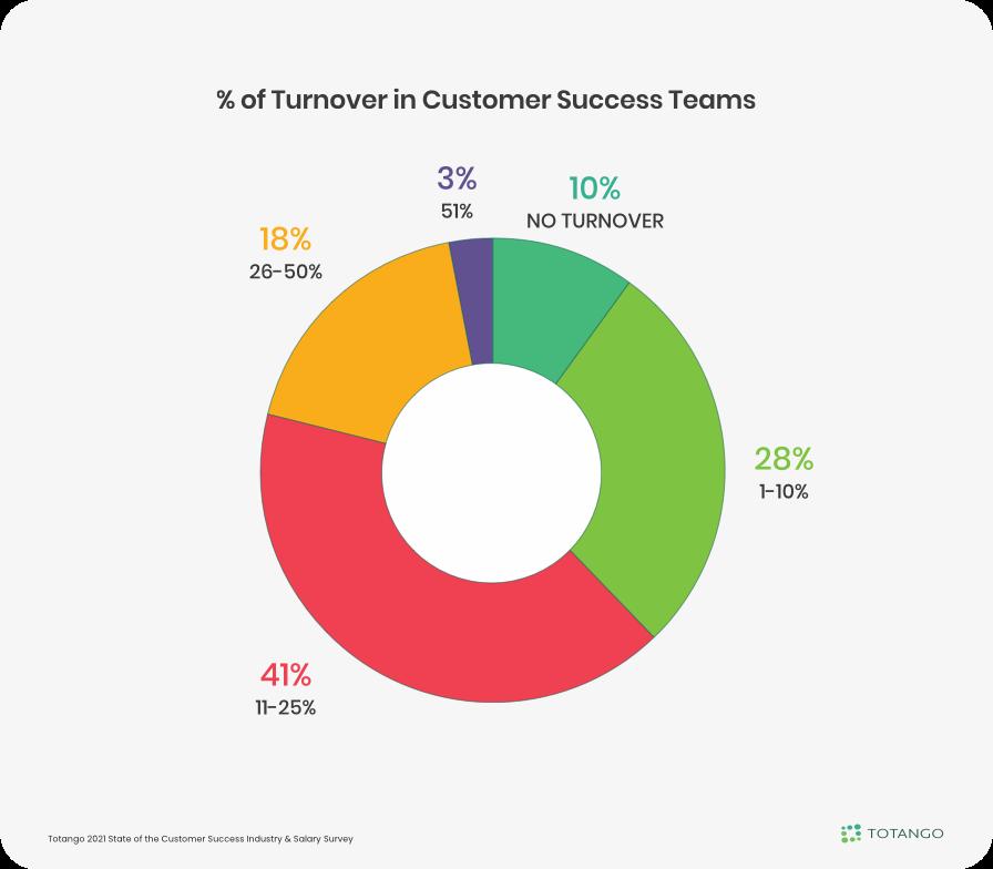 Turnover in Customer Success Teams