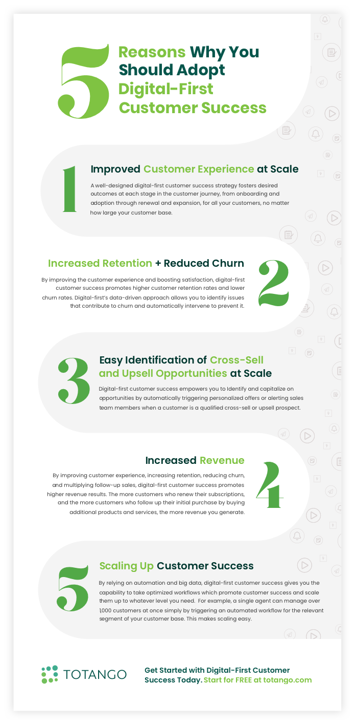 Infographic: Why you should adopt digital-first customer success