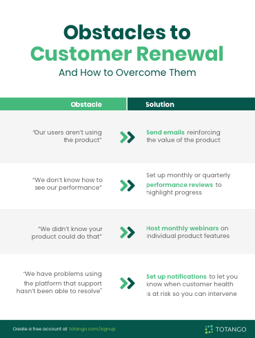 Obstacles to Customer Renewal