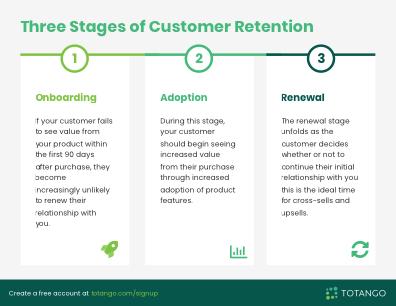 Three stages of Customer Retention