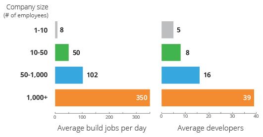 Build Comparisons