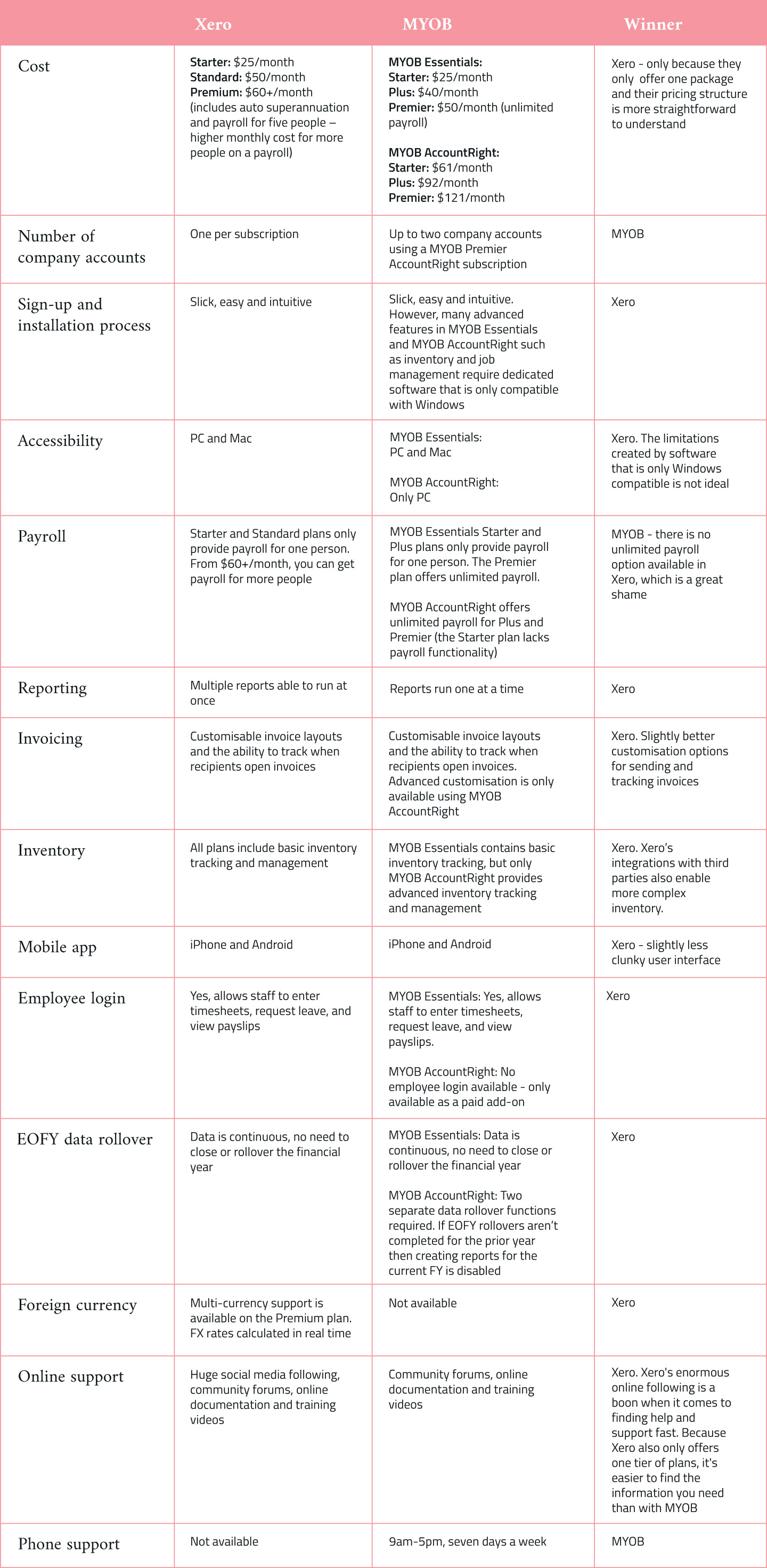 comparison table of Xero vs MYOB