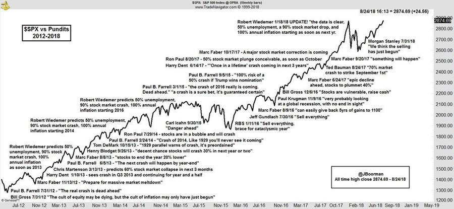 $SPX vs pundits
