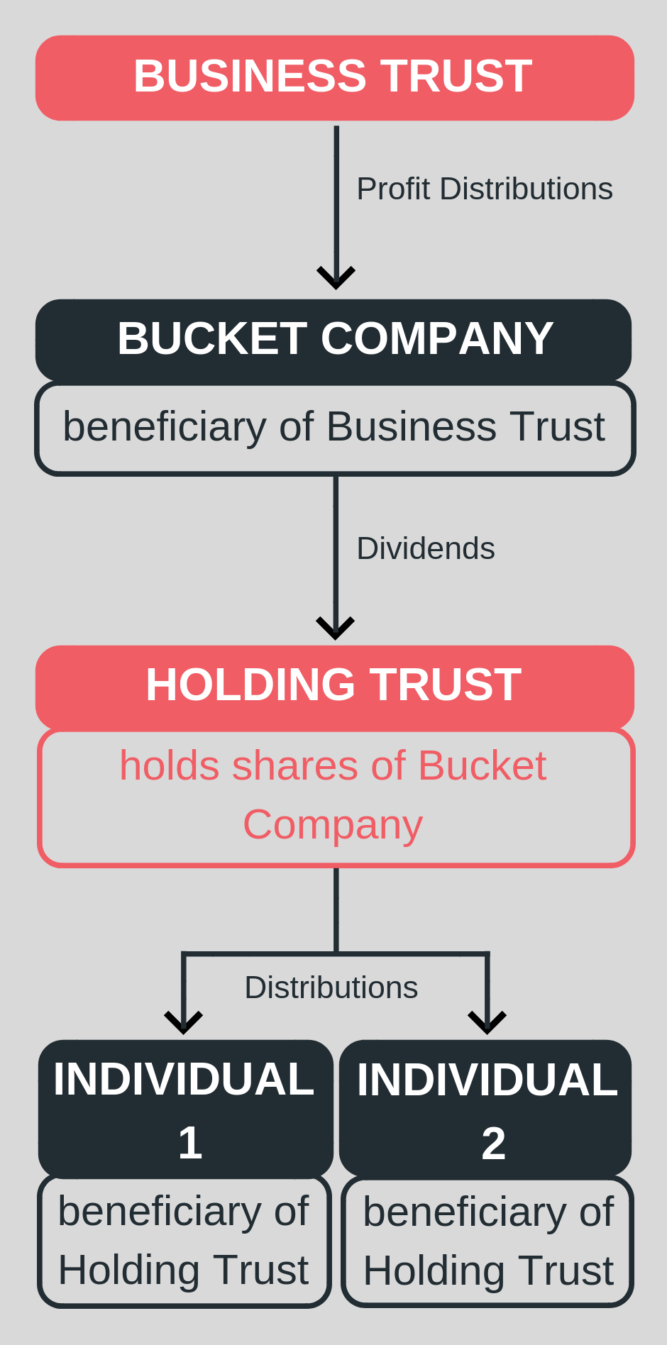 business trust, bucket company infographic