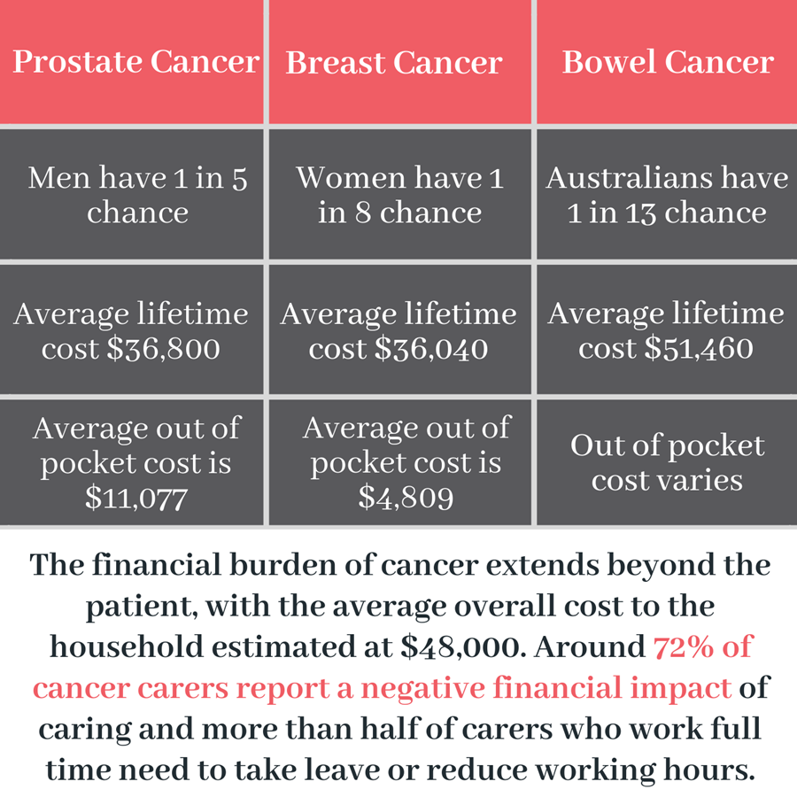 different cancers and costs