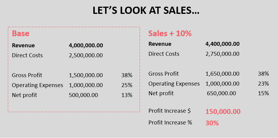client example sales numbers