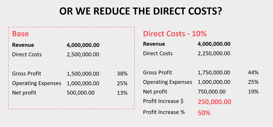 or we reduce the direct costs