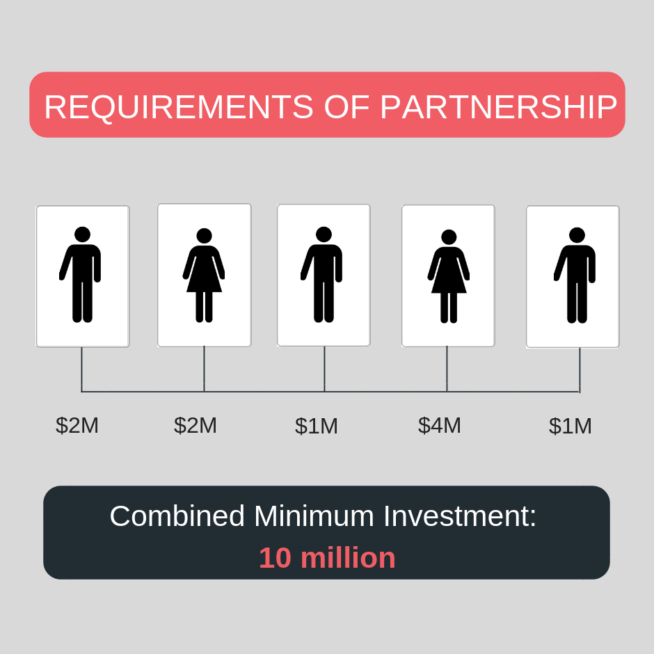 tax minimisation strategies: requirements for partnership