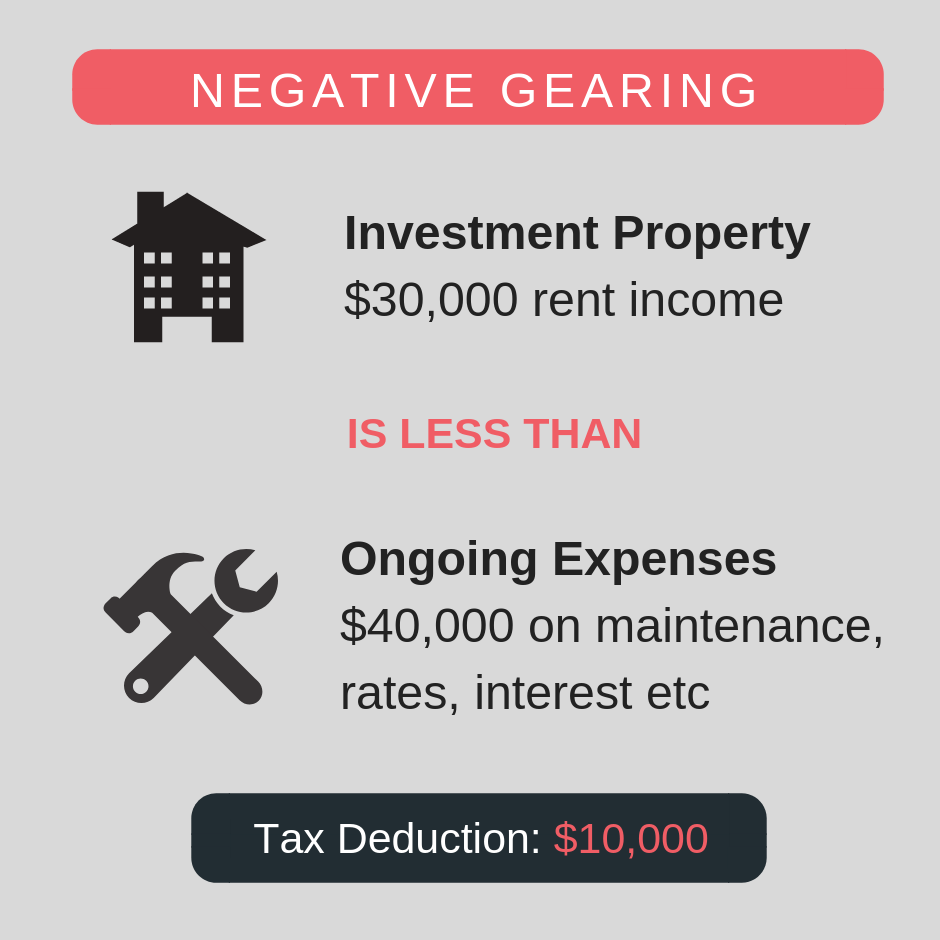 tax minimisation strategies: negative gearing