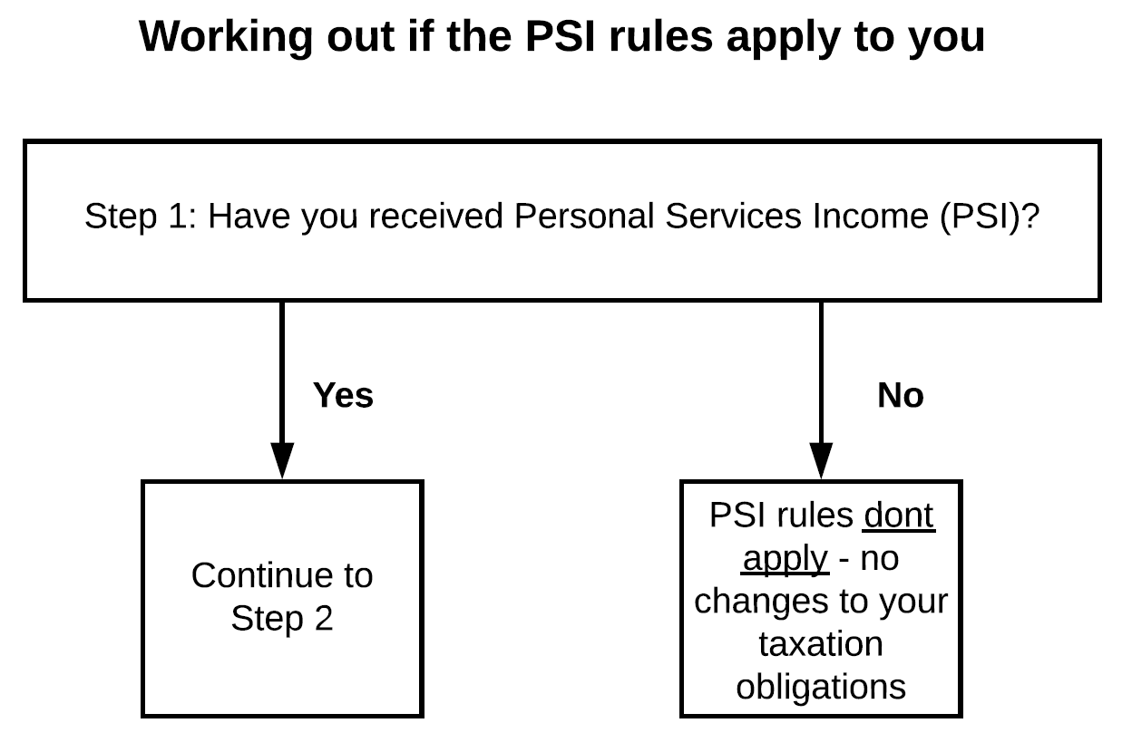 Working out if PSI rules apply table