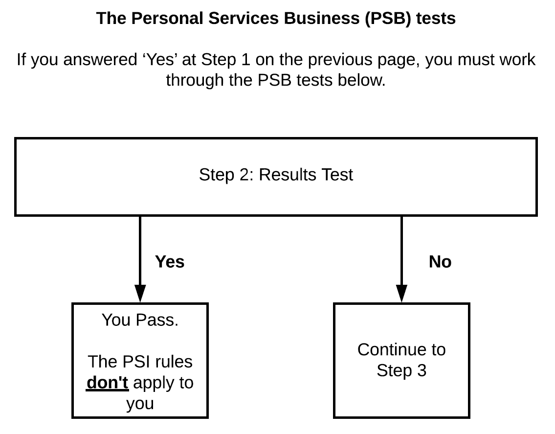 Working out PSB tests table