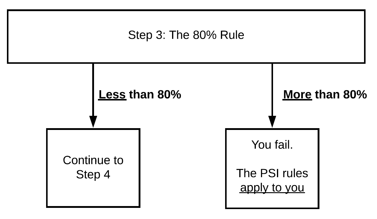 The 80% rule table