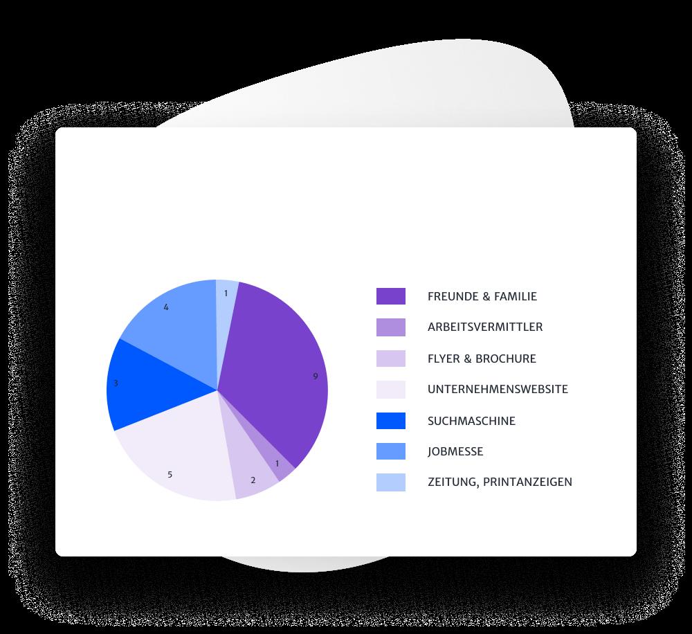 Ausschreibungskanäle in dem Bewerbermanagementsystem analysieren