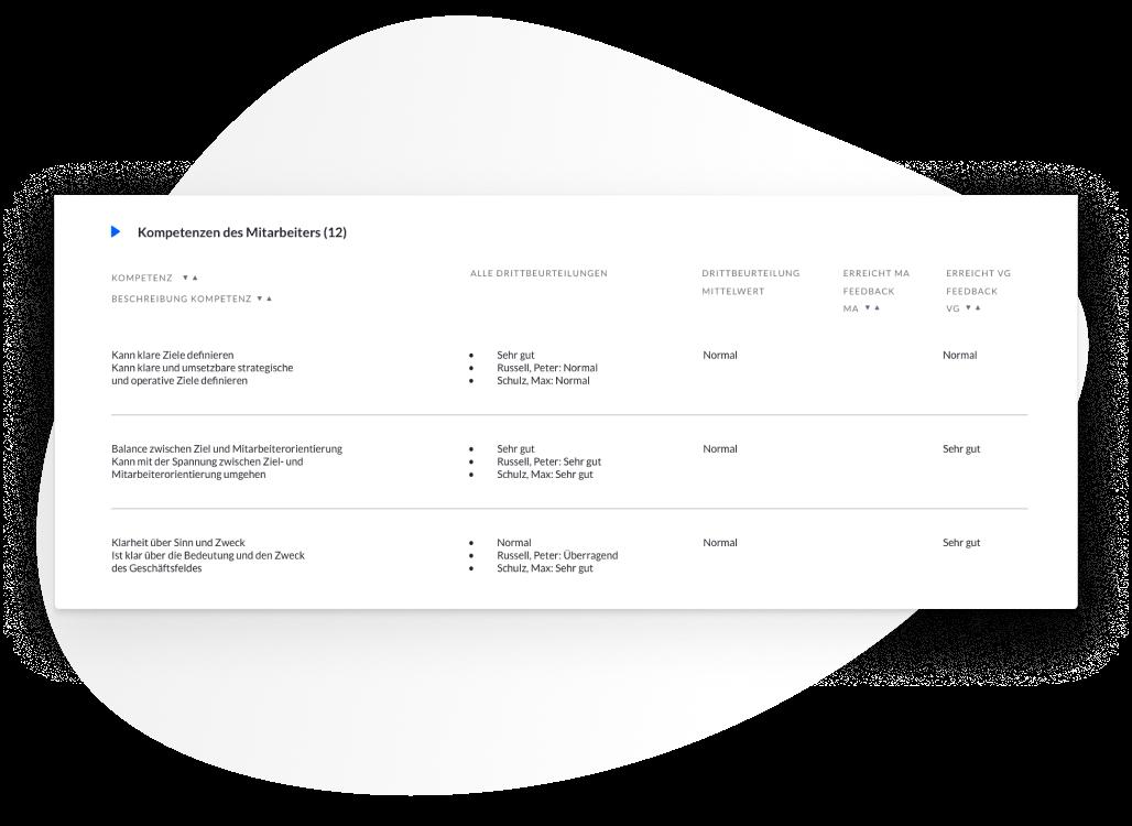 Transparente Kompetenzen mit der Personalentwicklung Software