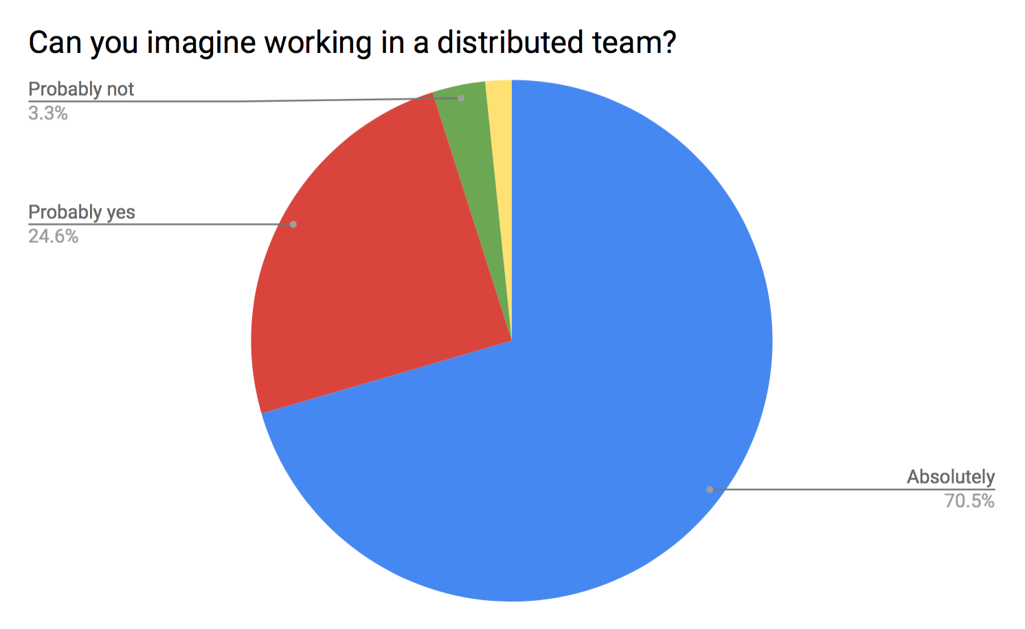 "Internal survey results: ""Can you imagine working in a distributed team?"""