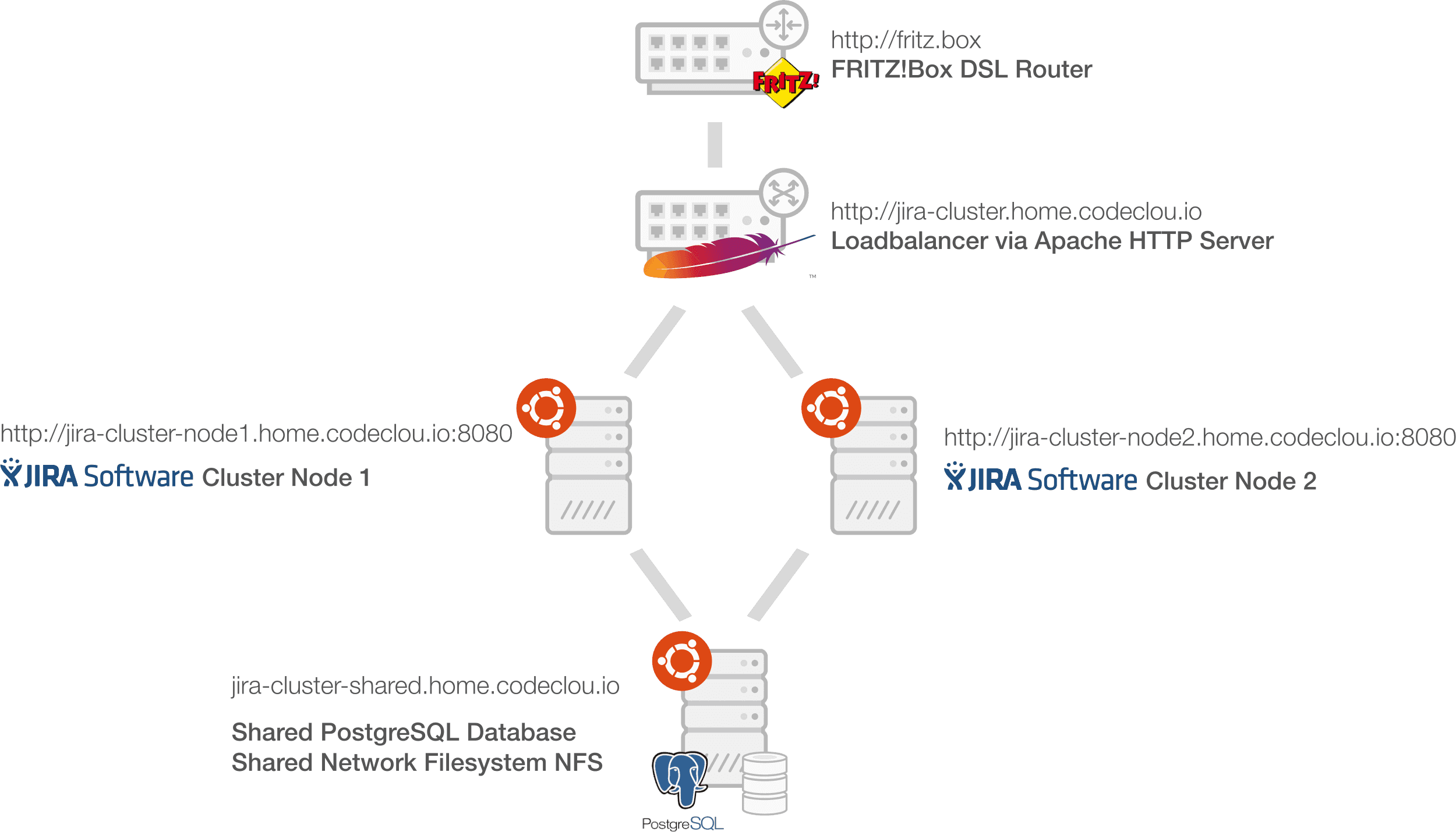 JIRA Data Center Cluster Network Diagram