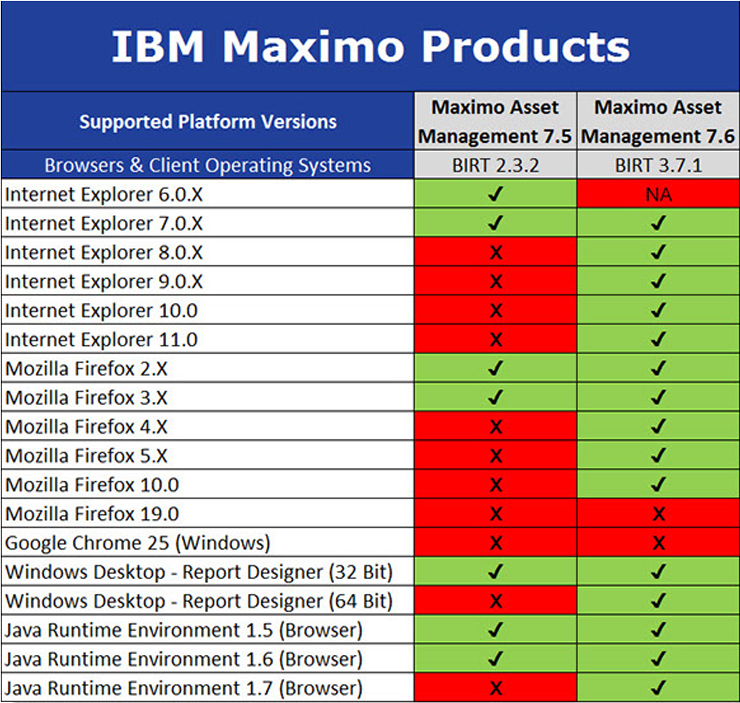 IBM Maximo Products – Time to Upgrade