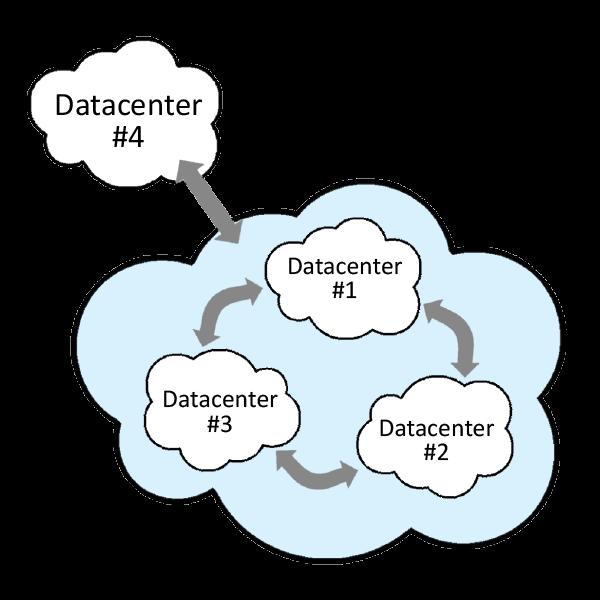 Database Server Backups - Full Mesh Replication