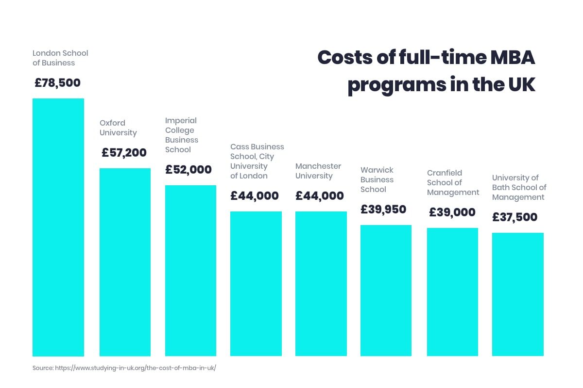 Costs of full-time MBA programs in the UK