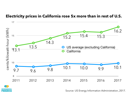 California vs US Electricity Rates