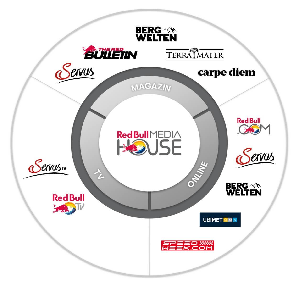 Global partnership opportunities | Red Bull Media House