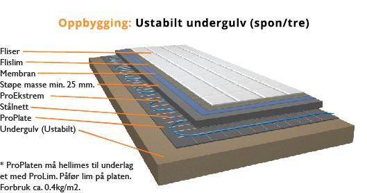 ProFag - Oppbygging gulvvarme ProEkstrem