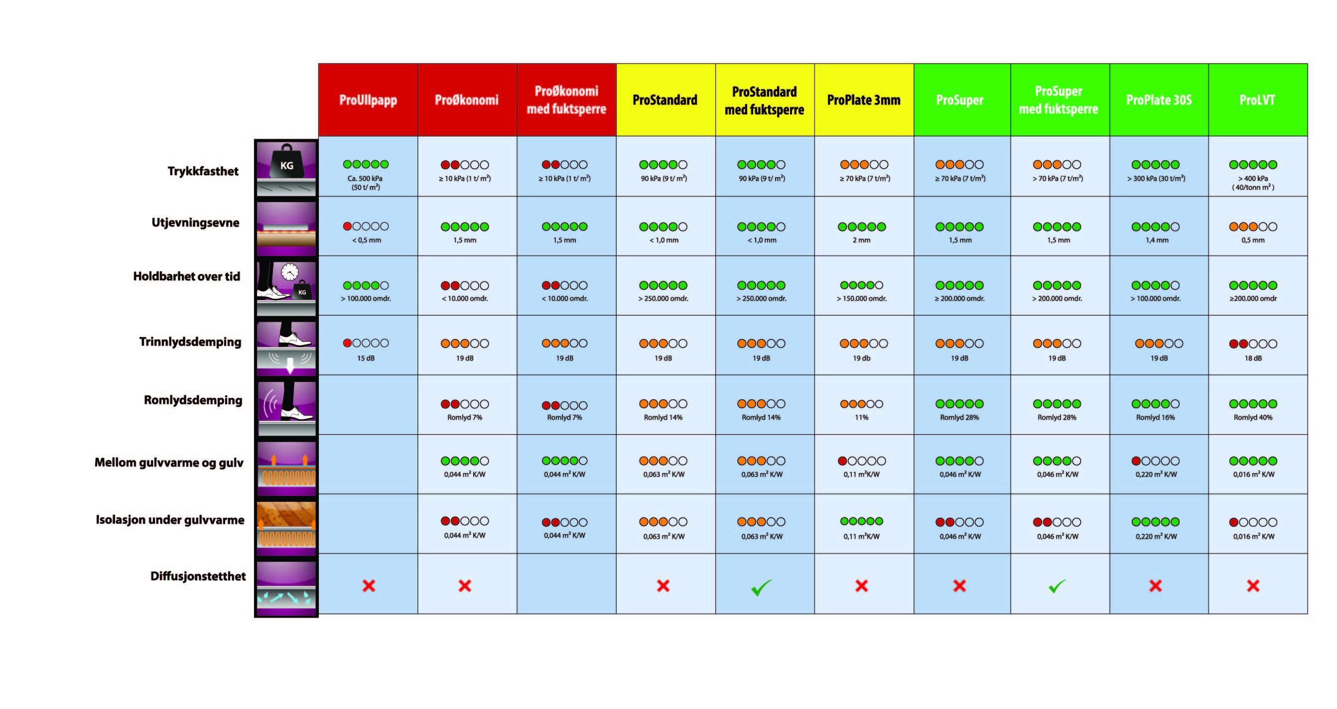ProFag - Underlag tabell