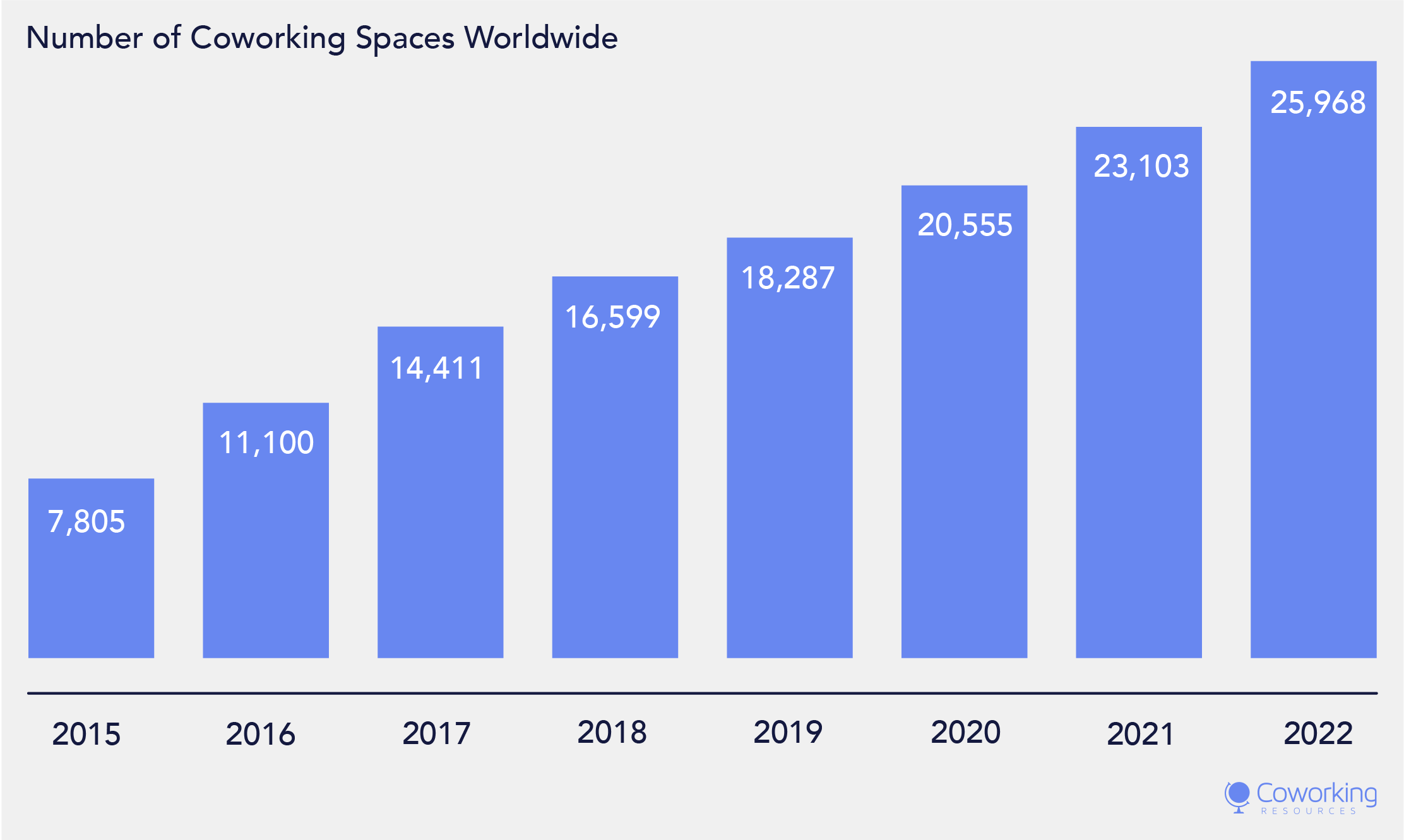 Growth Forecast: How Many Coworking Spaces Worldwide?