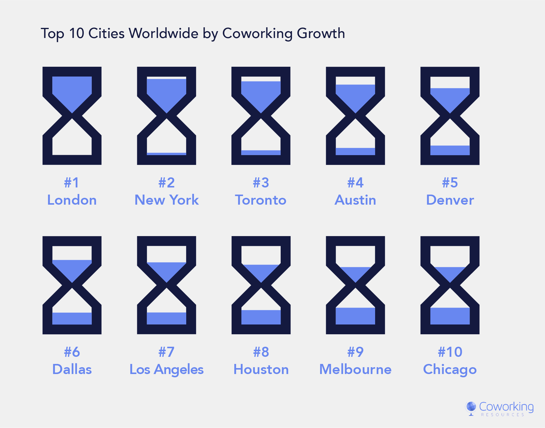 Top Cities by Coworking Growth in 2019