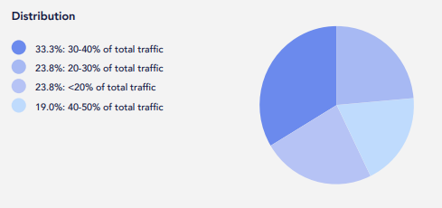 Traffic Study for Coworking Websites