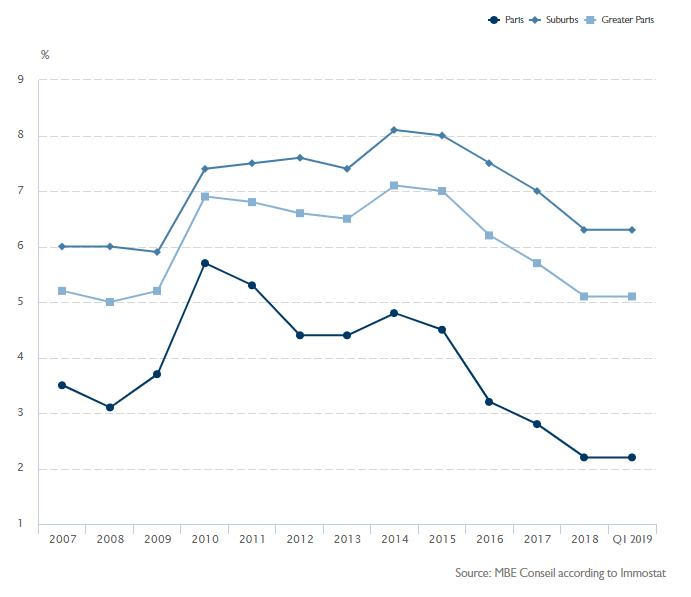 Vacancy rate comparison in Paris, France