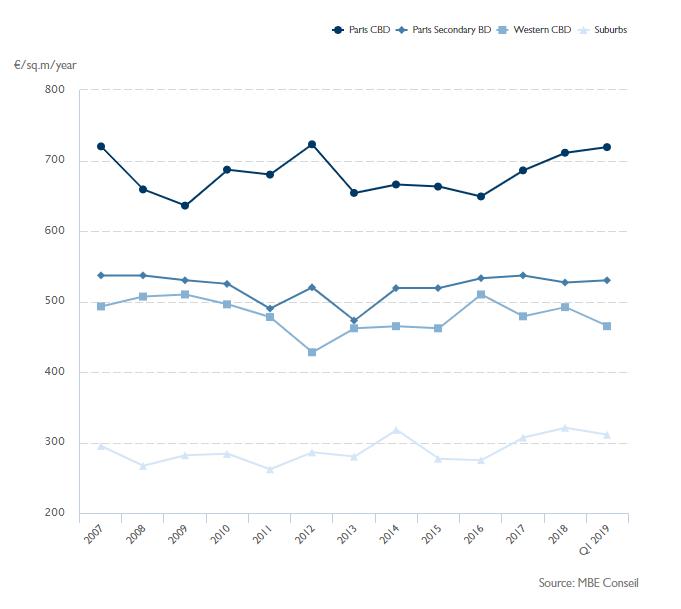 Price (in Euros) per Square Meter per Year
