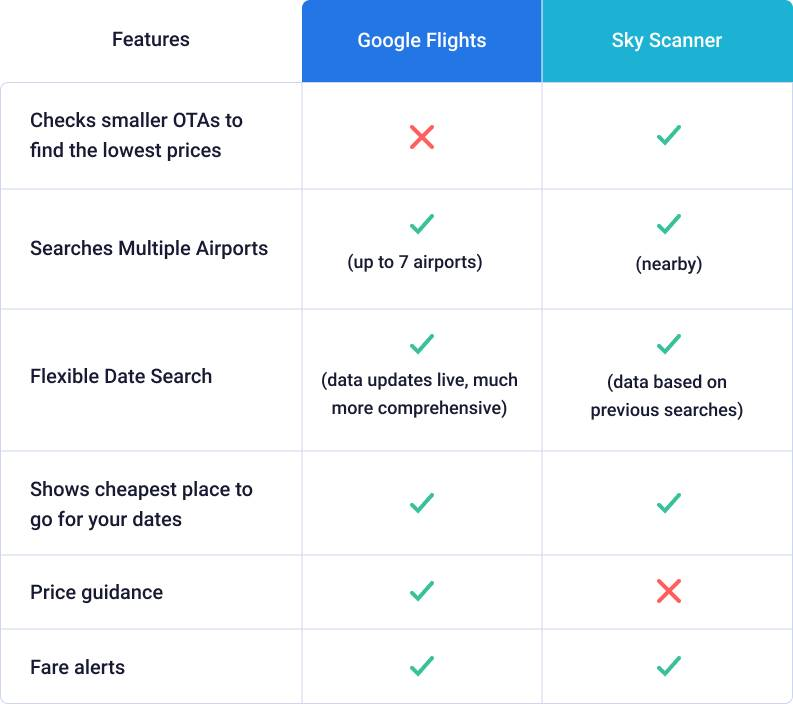 chart comparing features of Google Flights and Skyscanner.