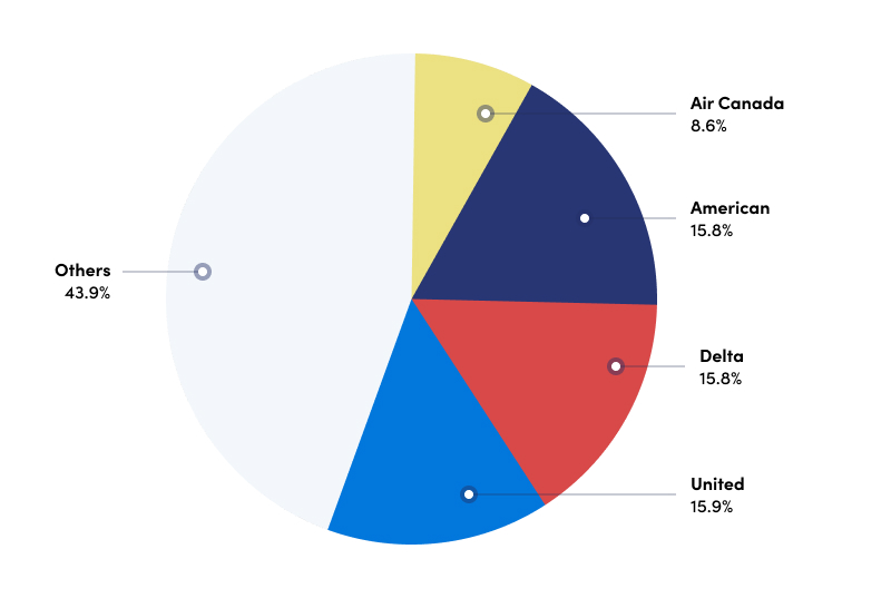 chart of which airlines sent most deals