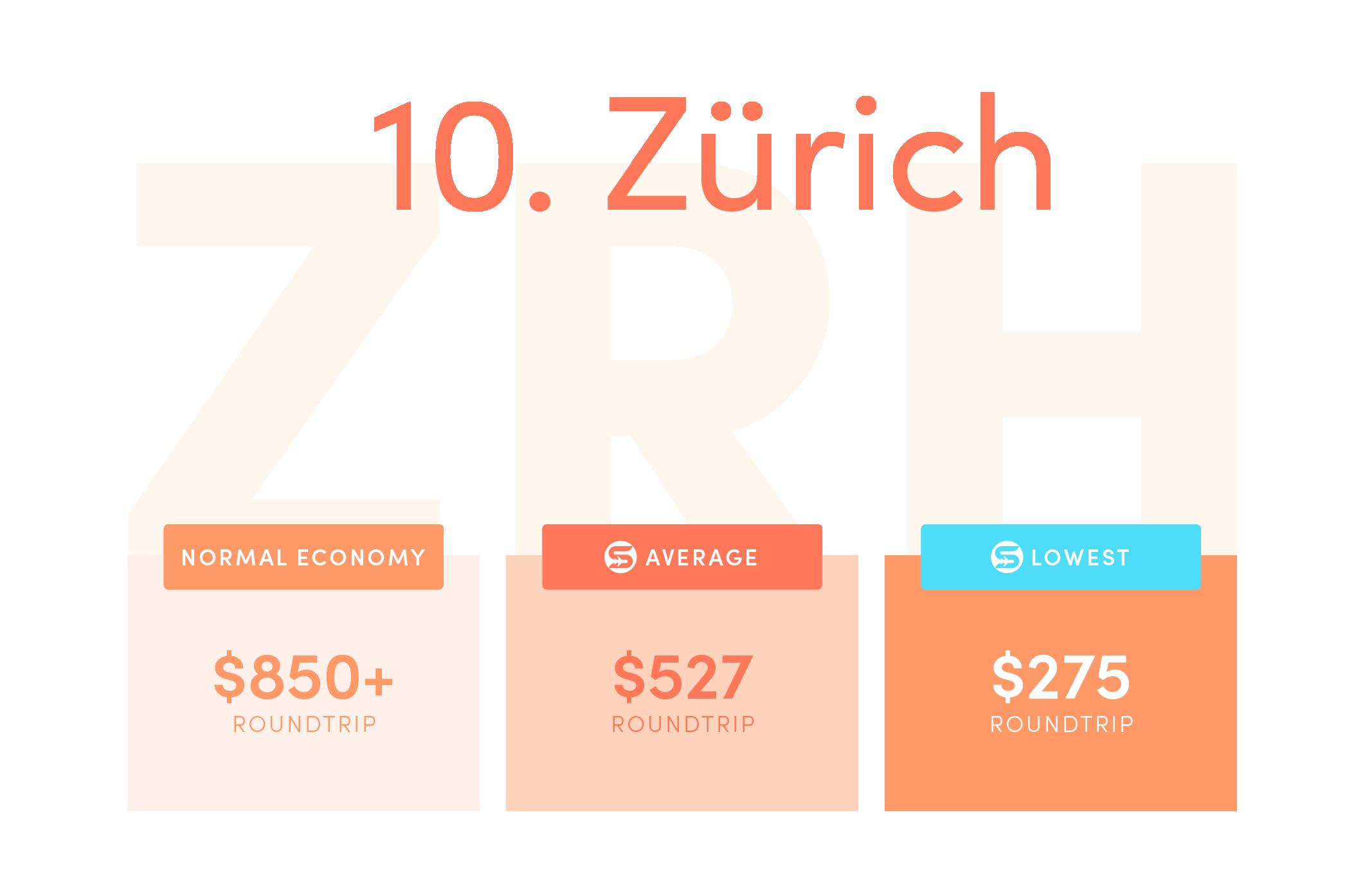 Zürich (ZRH). Normal economy price from the US: $850+ roundtrip. Average Scott's Cheap Flights economy price: $527 roundtrip. Lowest Scott's Cheap Flights price in 2021: $275 roundtrip.